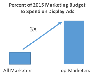 Percent_of_2015_Mkt_Budget_will_be_spent_on_display_ads