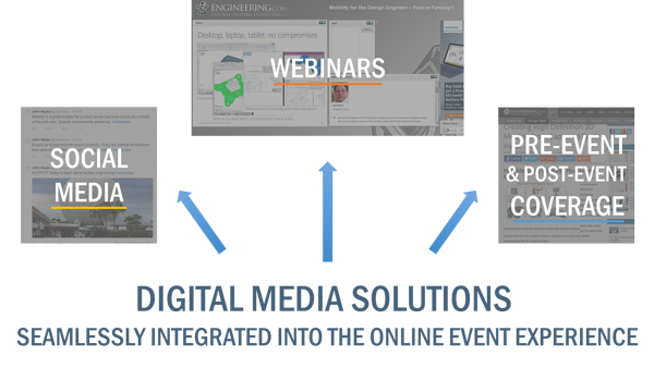 Social media, webinars, pre-event and post-event coverage at live events as part of the online experience