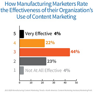How manufacturing marketers rate the effectiveness of their organization's use of content marketing