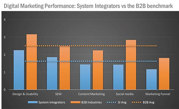 Digital marketing performance in the control system integration relative to the b2b marketing industry