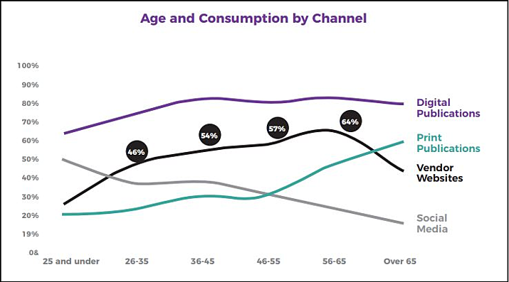 Age and Consumption by Channel
