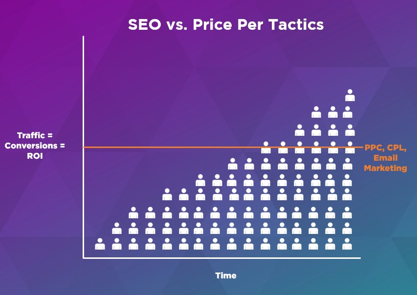 Benefits of SEO Over Time vs. the Benefits of PPC, CPL, and Email Marketing