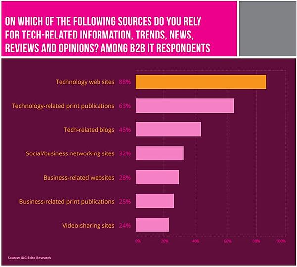 Technical audiences rely on third-party resources like tech sites and blogs to find information.