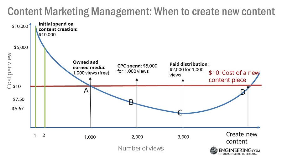 Budgeting for content management and distribution