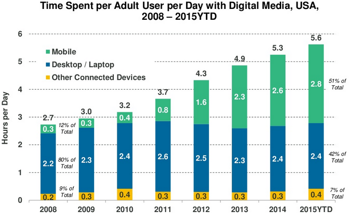 Time spent with digital media 2008-205 statistics