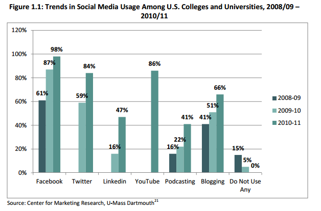 Trends in social media usage in marketing among U.S. colleges and universities 2008 to 2011