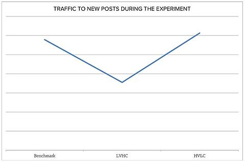 Six month study of traffic to blog posts