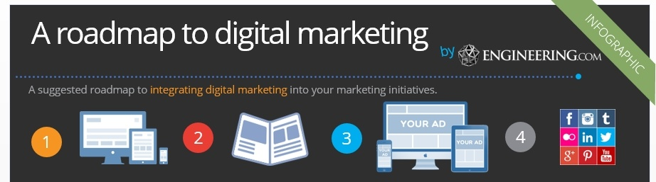 Roadmap to integrate digital media into marketing