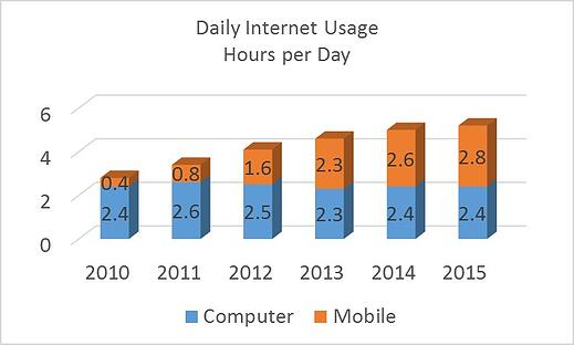 Daily internet usage trend from 2010-2015