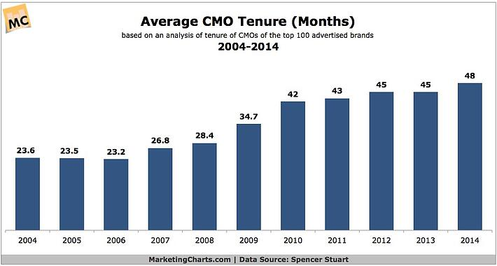 Average CMO Tenure 2004-2014