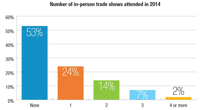 Engineers' tradeshow attendance vs webinar attendance
