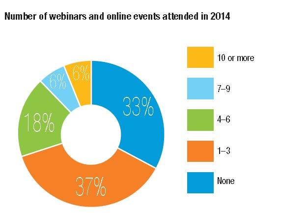 Number of webinars attended by engineers
