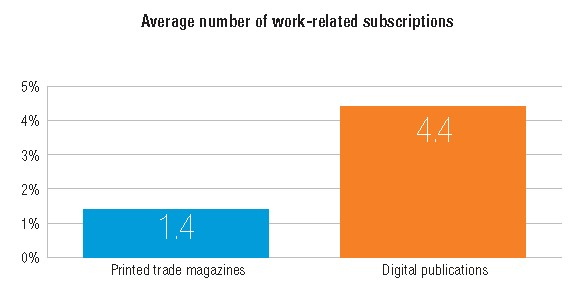 do engineers prefer digital publications or printed trade magazines?