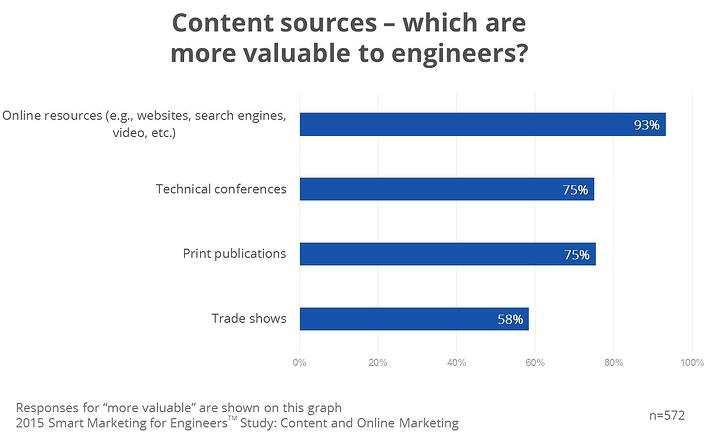 most valuable content sources to engineers