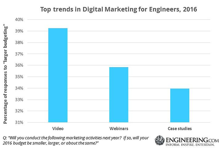 Top trends in digital marketing to engineers 2016