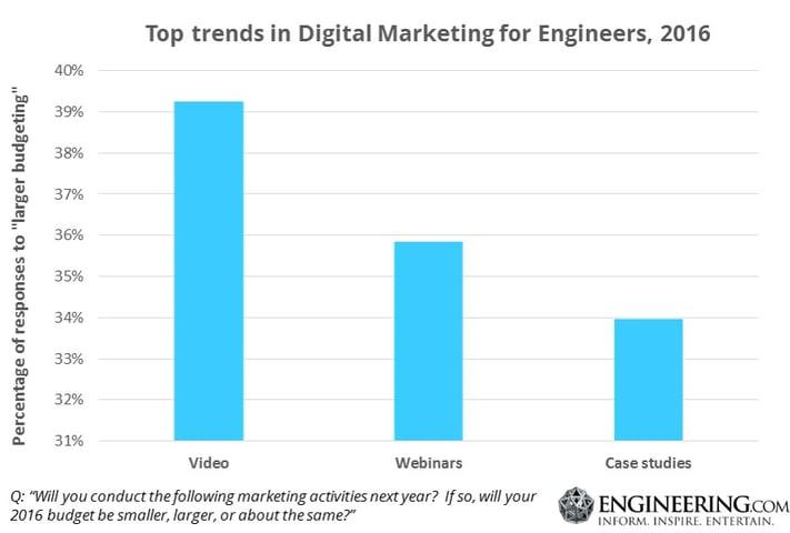 Top trends in digital marketing to engineers 2016