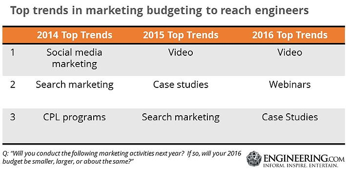 Top trends in marketing budgeting to reach engineers 2014-2016