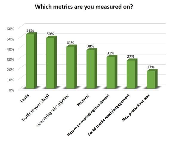 industrial marketing metrics