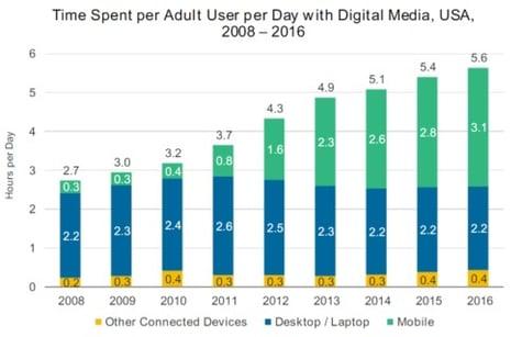 20170607 Adult Device Use 2008-2016.jpg
