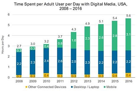 20170607 Adult Device Use 2008-2016.jpg