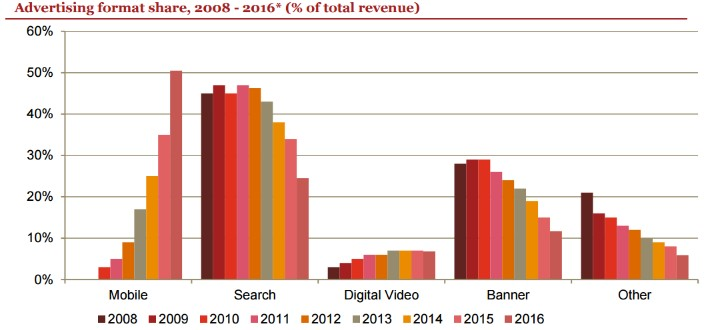 20170607 Advertising Format Share 2008-2016.jpg