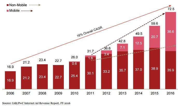 20170607 Internet Advertising Growth 2006-2016.jpg