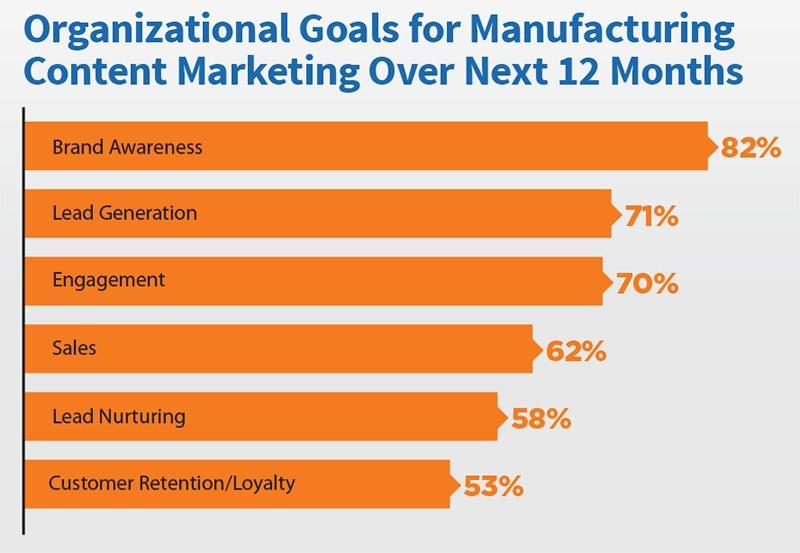 20170615 goals_manufacturing_Content_Marketing_2017.jpg