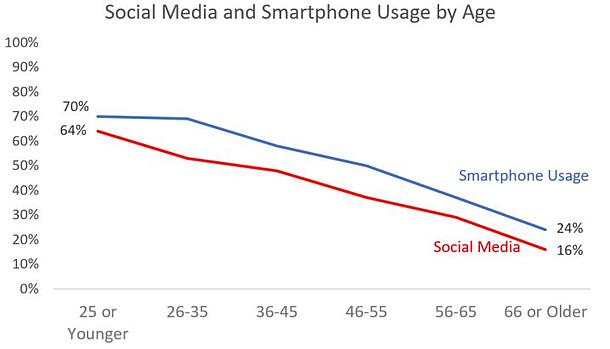 20170706 Blog Image Smartphone and Social Usage by Age-1.jpg