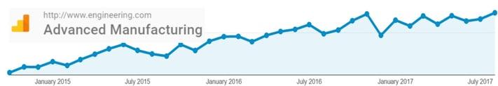 20170831 Advanced Manufacturing Traffic.jpg