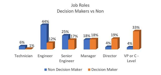 20171005 Job Roles of Decision Makers Working in Engineering.jpg