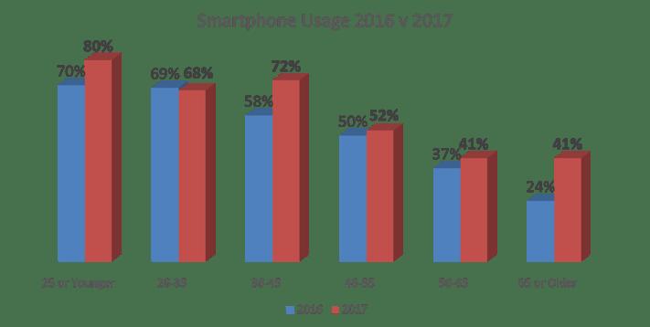20171019 Smart Phone Usage 2016v2017.png