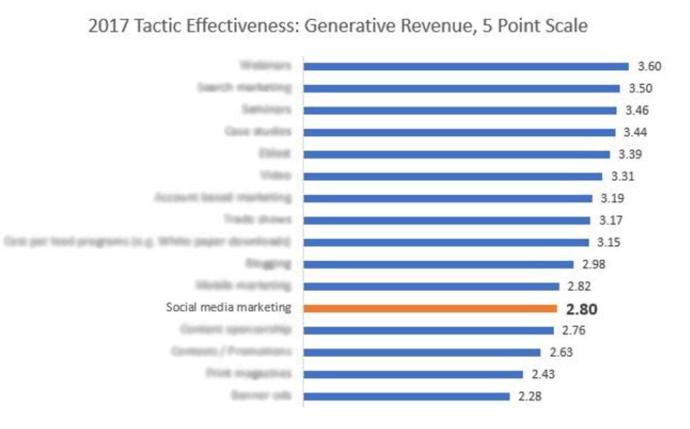 20171130 Effectiveness 5 pt scale.jpg