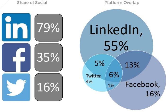 20171130 Social Breakdown.jpg