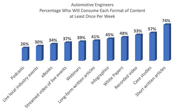 Blog 20171109 Automotive Engineers Content Consumption by Type.jpg