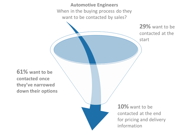 Blog 20171109 Sales Funnel Contact Preferences.png