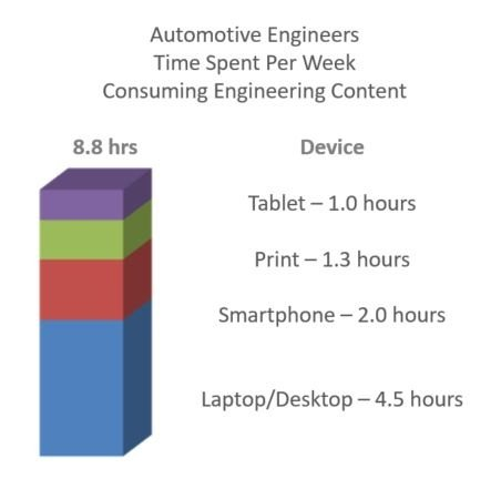 Blog 20171109 Time Spent Consuming Content by Automotive Engineers.jpg