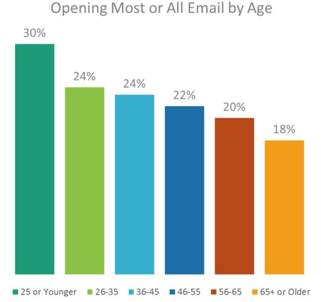 Blog Image Open All by Age.jpg