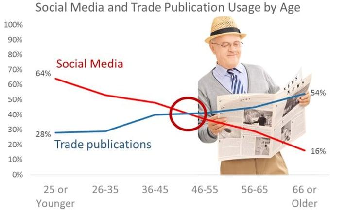 Blog Image Social Media vs Print Pubs.jpg