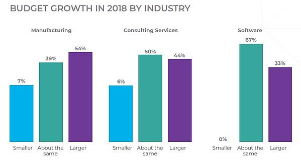Budget Growth By Industry 2018