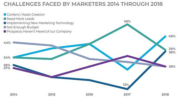 Challenges Face by Marketers 2014 Through 2018