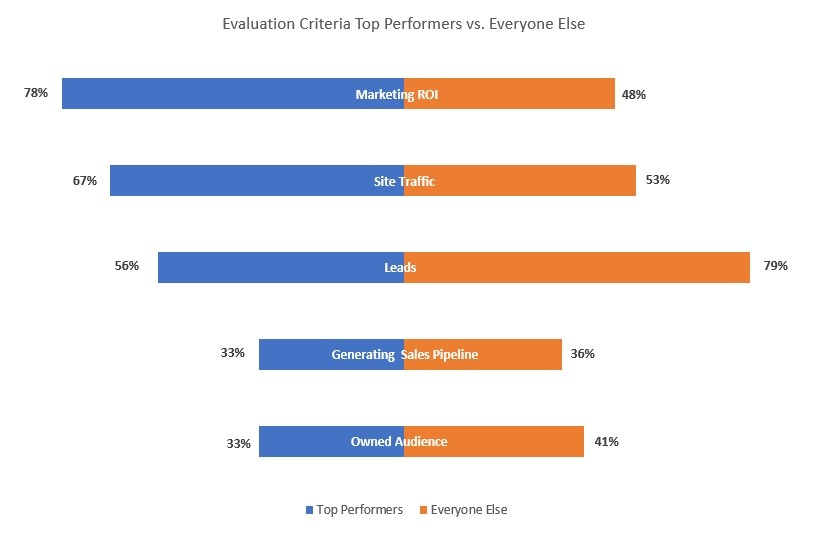 Evaluation Criteria Top Performing Marketers