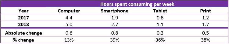 Hours Spent Consuming Content 2019