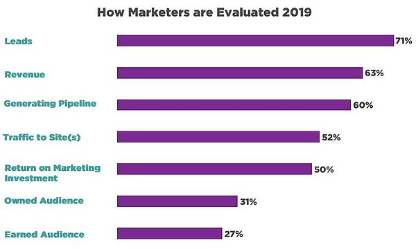 How Marketers are Evaluated 2019