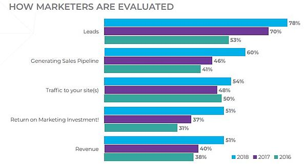 How Marketers are Evaluated