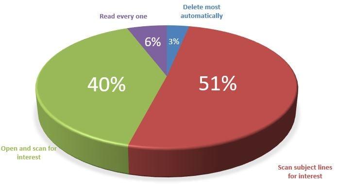 How_often_email_Read.jpg