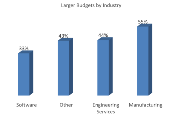 Increases in Marketing Budgets By Industry.png