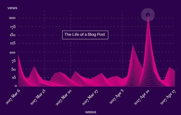 Life of a blog post courtesy of Uberflip