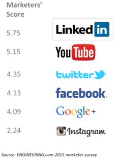 MarketersScoreSocial.png