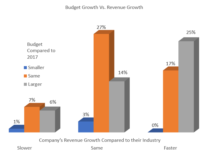 Marketing Budget Growth by Performance Level.png