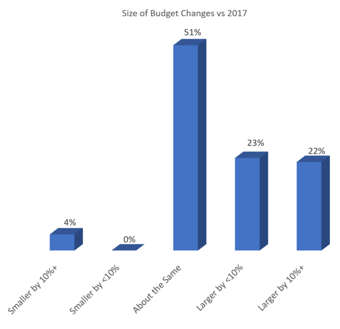 Marketing Budgets Growth From Last Year Engineering.png